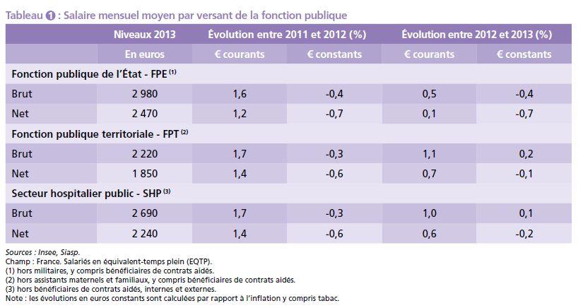 Salaires - Grille salaire fonction publique territoriale 2015 ...